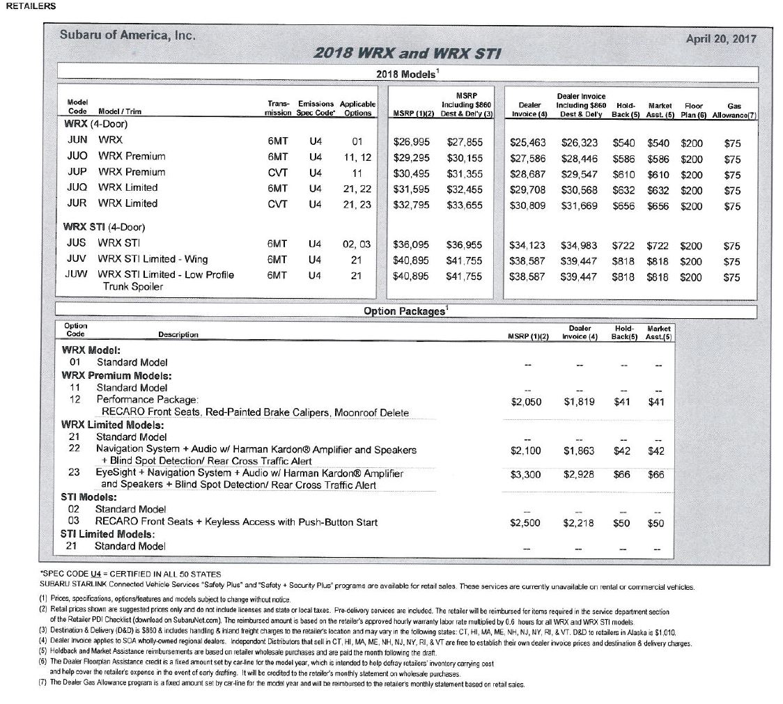 Bens Car Blog - 2018 wrx invoice price
